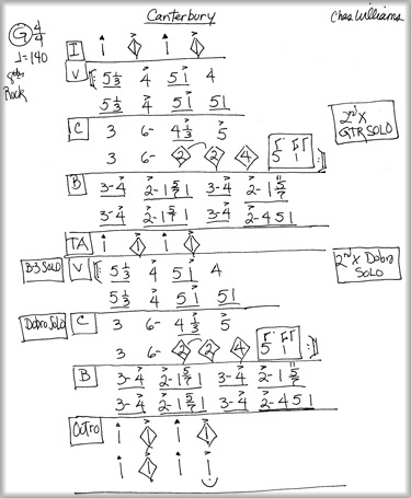 Sam Smiley Musicnashville Number Primer Country Chord Progressions
